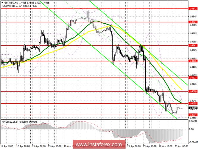 Торговый план на европейскую сессию 23 апреля GBP/USD