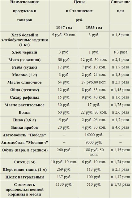 Советская стоимость