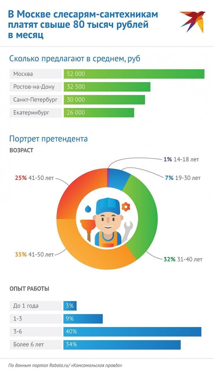 Средняя зарплата сантехника Фото: Наиль ВАЛИУЛИН