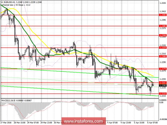 Торговый план на американскую сессию 6 апреля  EUR/USD