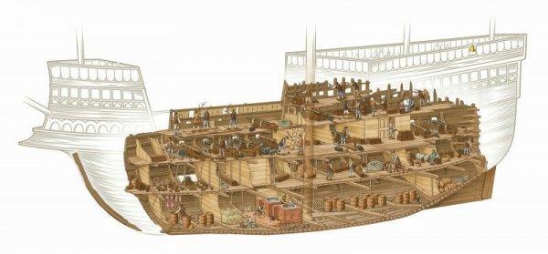 Как моряки питались до изобретения консерв