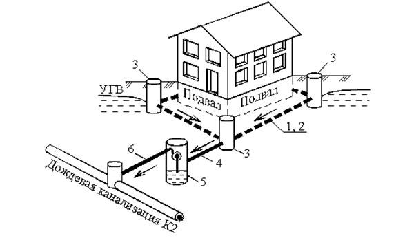 планирование дренажной системы вокруг дома