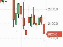 Рынок РФ не смог преодолеть …