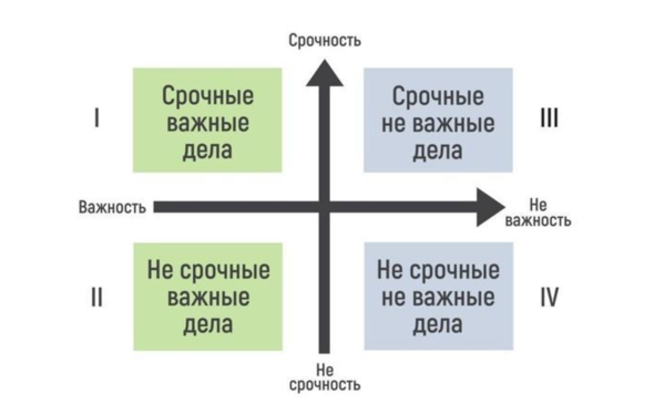 Из четырёх зон и получается «матрица»
