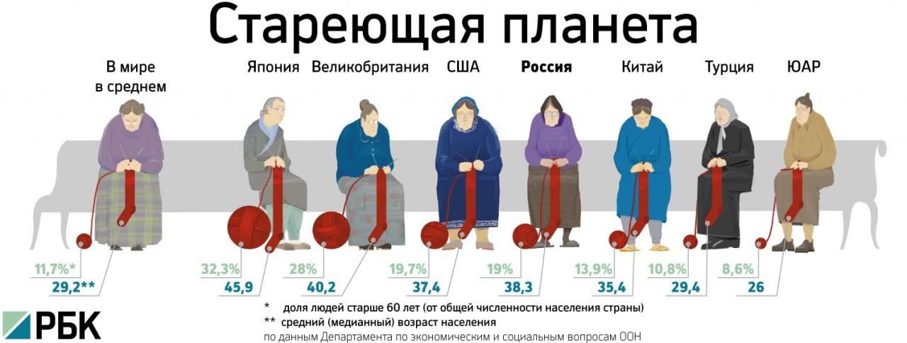 рост пенсий в 2017 году в россии стоит останавливаться полпути: