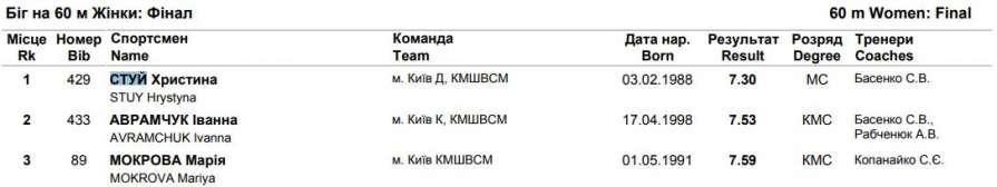Еще две украинки выполнили к…