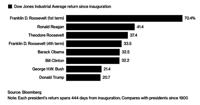 Trump Rattles the Stock Market