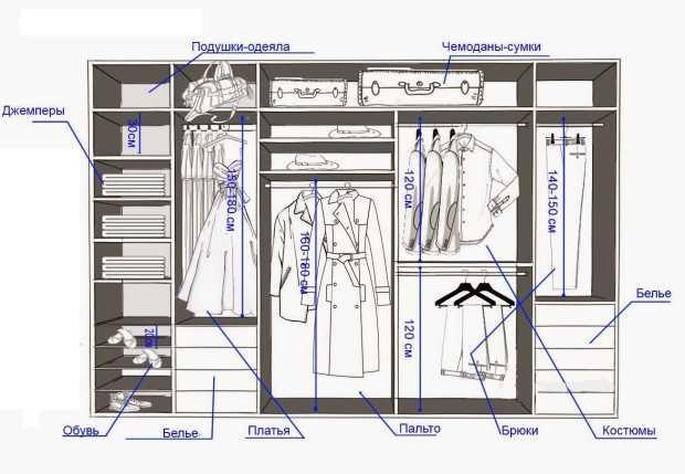 Как грамотно организовать гардероб