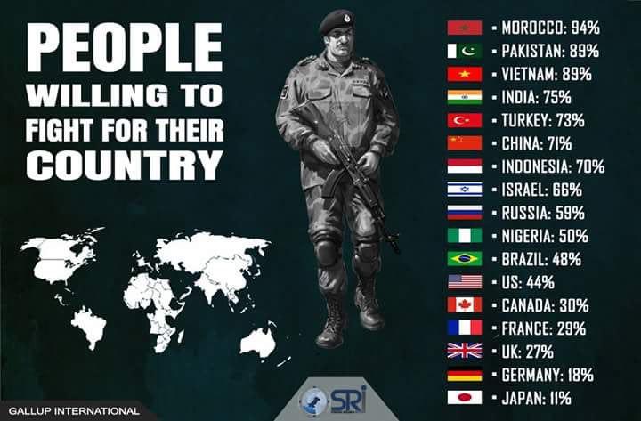 Сколько процентов населения готово воевать за свою страну?