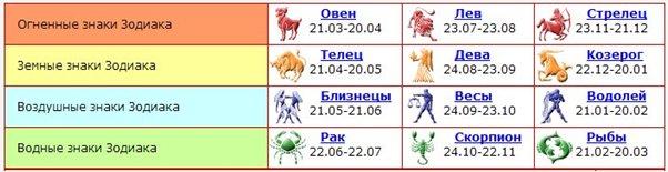 Ваш гороскоп на сегодня, 24 декабря 2016