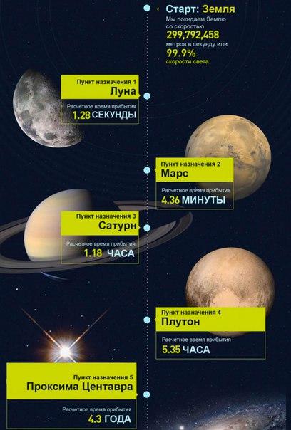 Сколько времени мы летели бы до разных планет, если бы могли летать со скоростью света.