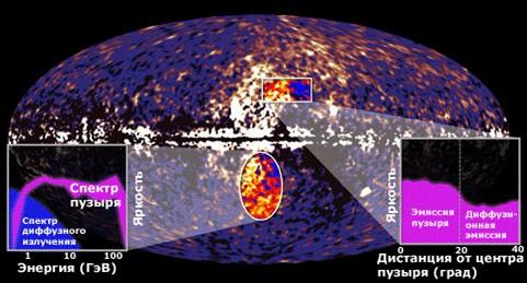 Учёные открыли гамма излучение центральной чёрной дыры нашей галактики