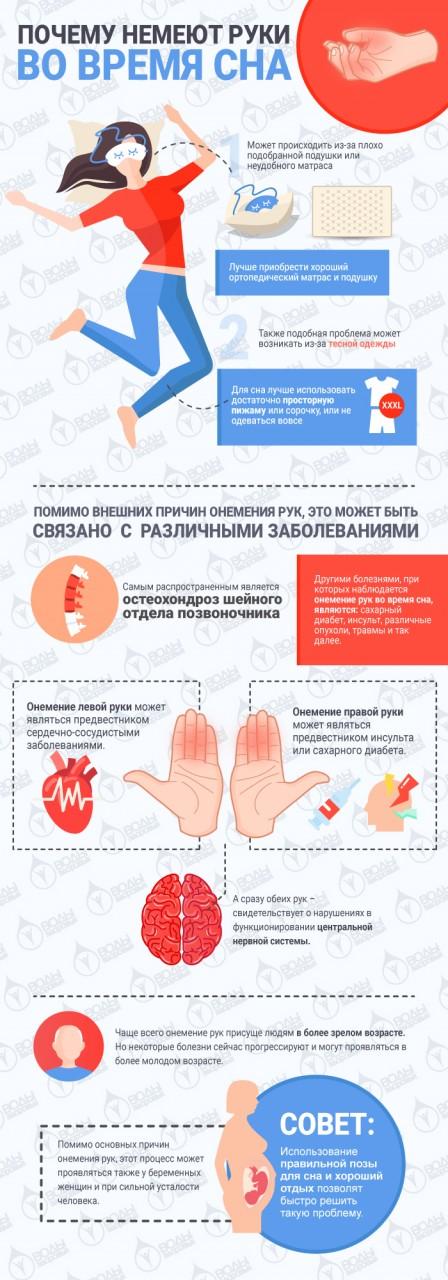 Почему немеют руки во время сна