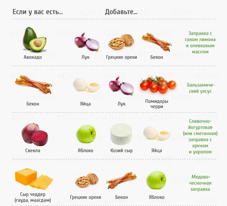 ПОХУДЕЙКИНЫ РЕЦЕПТЫ. Идеальные сочетания продуктов для салатов
