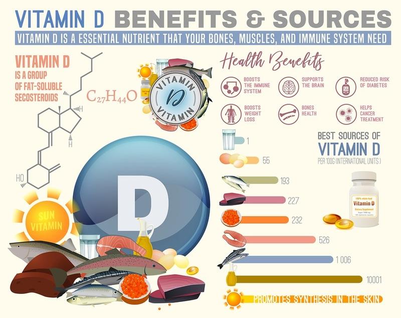 Заболевания, которые помогает предотвратить витамин Д