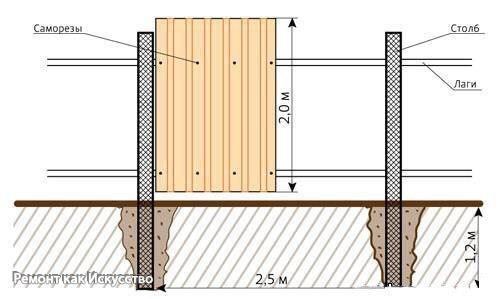 Как рассчитать профнастил на забор
