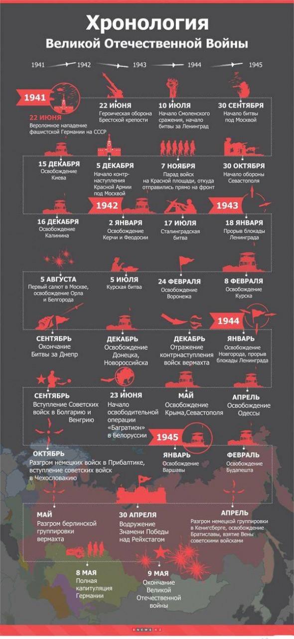Хронология Великой Отечественной войны. Инфографика