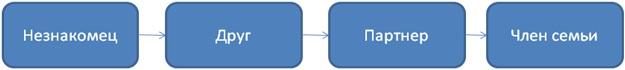 Алгоритм привлечения партнеров в МЛМ-бизнес.