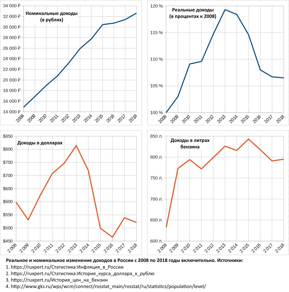Как росли доходы россиян с 2…