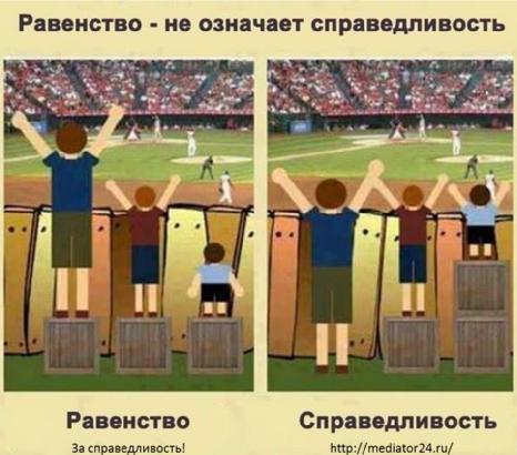 Справедливость и Равенство
