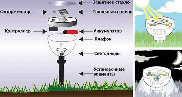 принцип работы светильников