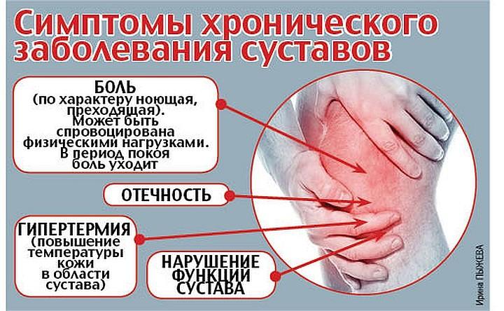 Опухают Ноги Болят Суставы