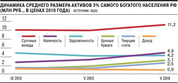 ВШЭ сдает своих покровителей: опубликован доклад о бенефициарах экономического неравенства в РФ