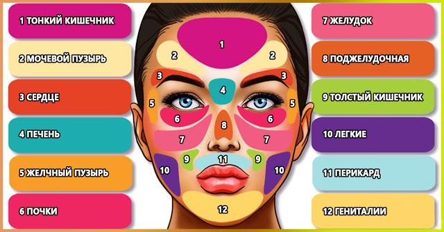 Диагностика болезней по лицу