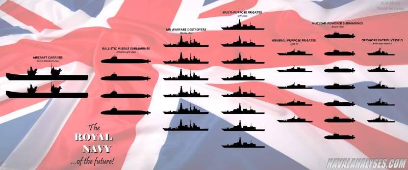 Экс-владычица морей. Каким будет британский флот будущего?