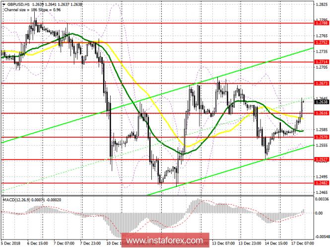 GBP/USD: план на американскую сессию 17 декабря. Фунт возвращает пятничные потери