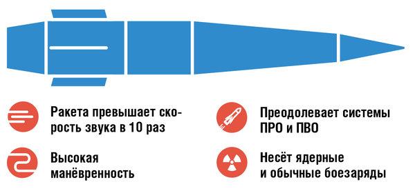 Ключевые характеристики авиационного ракетного комплекса «Кинжал»