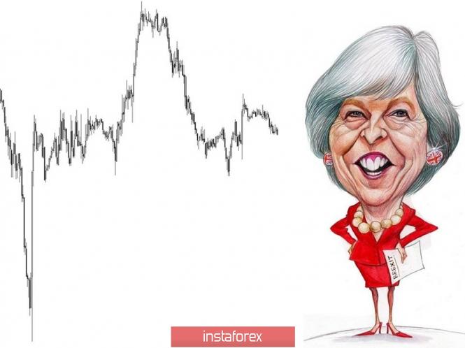 Торговые рекомендации по валютной паре GBPUSD - расстановка торговых ордеров (22 января)