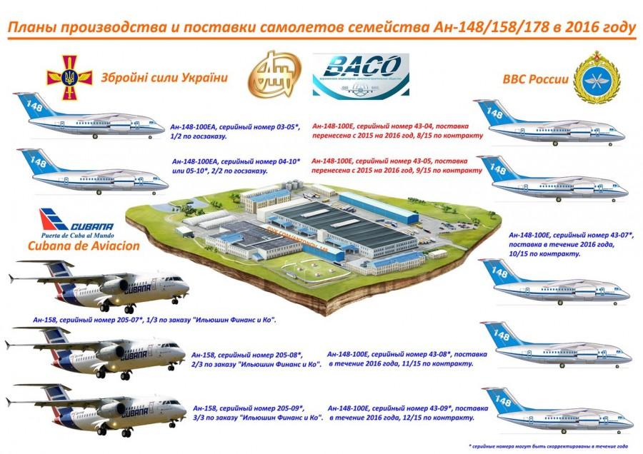 Планы производства и поставок самолетов семейства Ан-148/158/178 в 2016 году сорваны