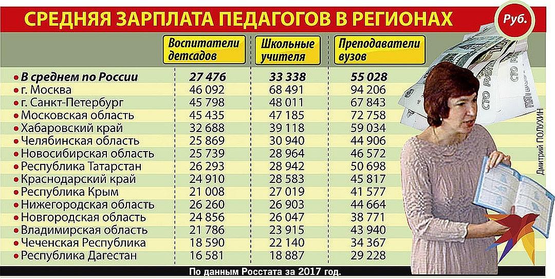 Средняя зарплата педагогов в регионах Фото: Дмитрий ПОЛУХИН