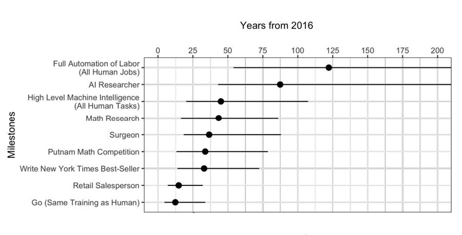 AI-Workers-Change