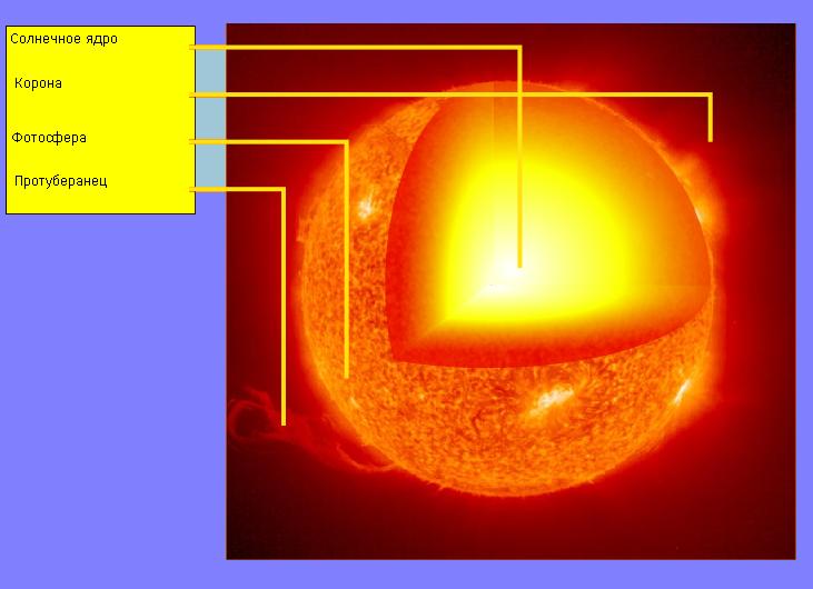 Какой возраст солнечного света, который мы видим?