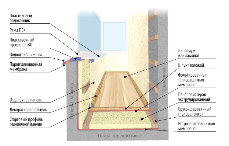 Утепление балкона и лоджии. …