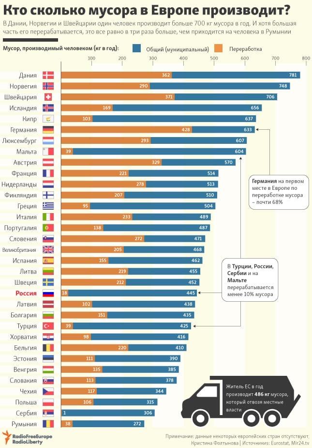 Кто сколько мусора в Европе производит?