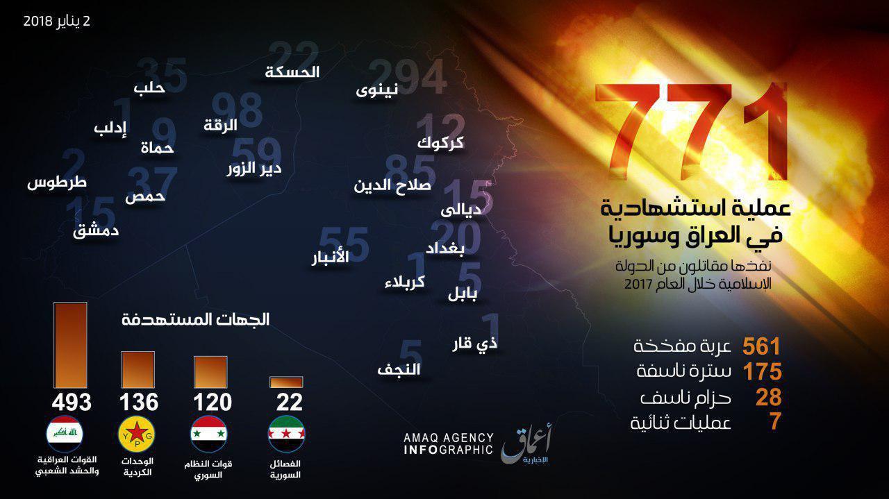 Годовой отчет о смертниках в Ираке и Сирии