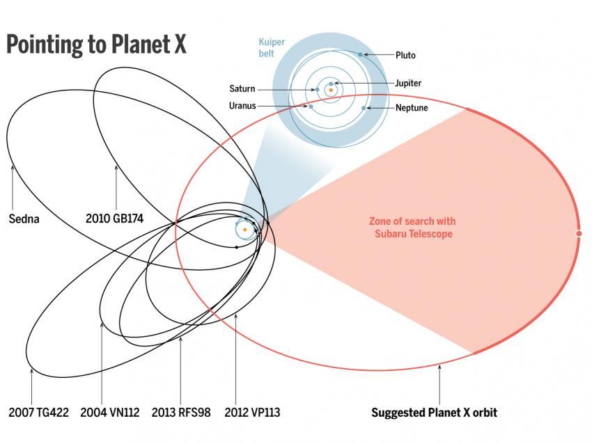 Девятой планете Солнечной системы БЫТЬ!
