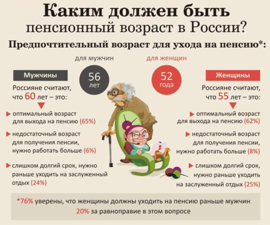 О пенсионном возрасте, курсе рубля, бензине, уровне жизни в России.