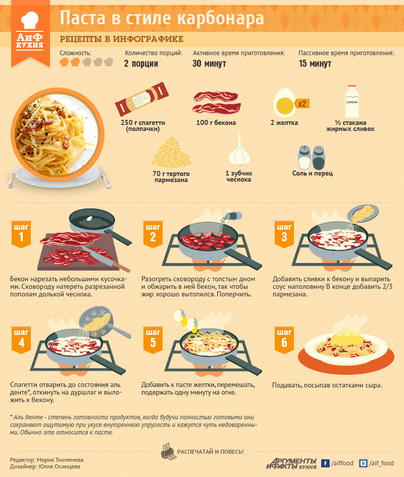Как приготовить итальянскую карбонару в русском стиле