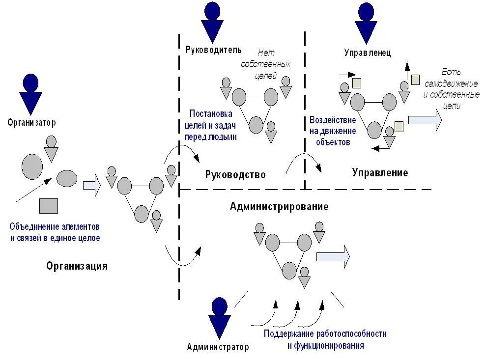 Зоткина М.  Эссе «Организация деятельности. Позиция организатора».