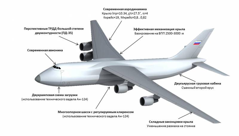 Проект «Слон». Тяжёлый транспортный самолёт будущего