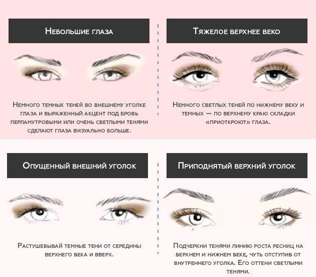 Как наносить тени при разном разрезе глаз