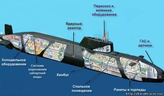 как ориентируется подводная лодка в воде