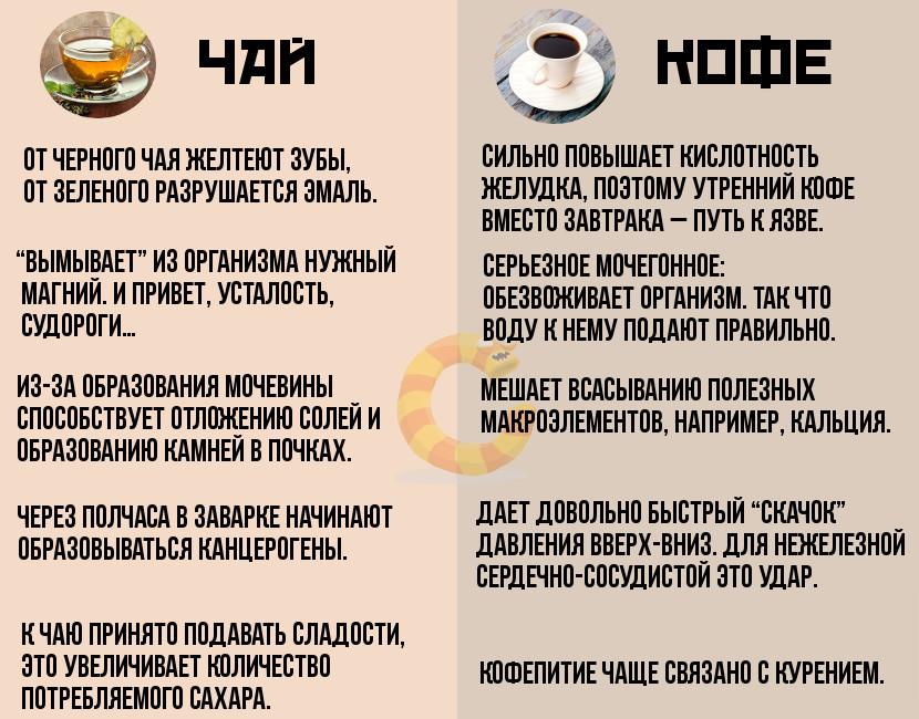 Почему кофе вредно для организма