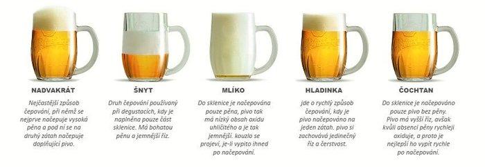 Способы розлива пива в чешск…