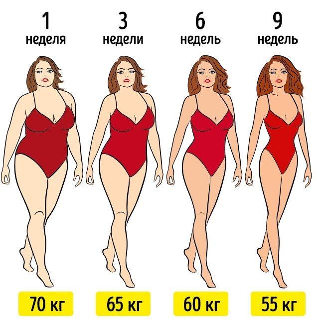 Как похудеть, не прикладывая много усилий. Но и не по щелчку пальцев...