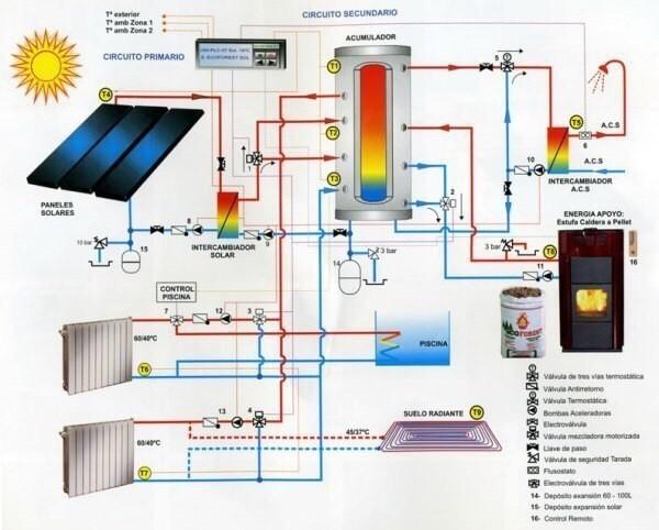 Принцип работы солнечных бат…